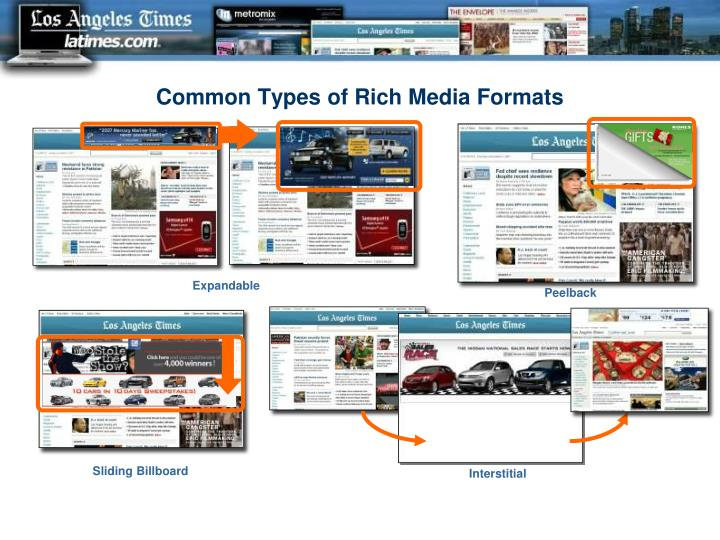 Common Types of Rich Media Formats