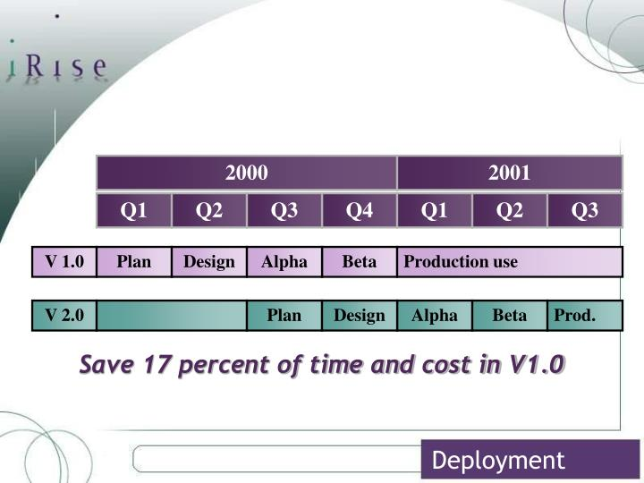 Save 17 percent of time and cost in V1.0