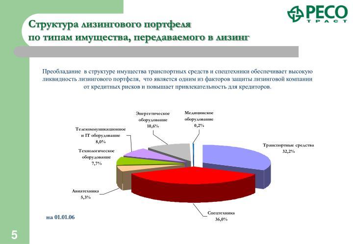 Структура лизингового портфеля