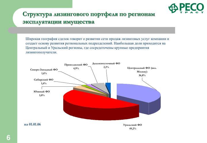 Структура лизингового портфеля по регионам