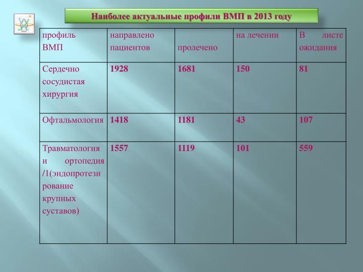 Наиболее актуальные профили ВМП в 2013 году