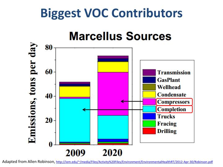 Biggest VOC Contributors