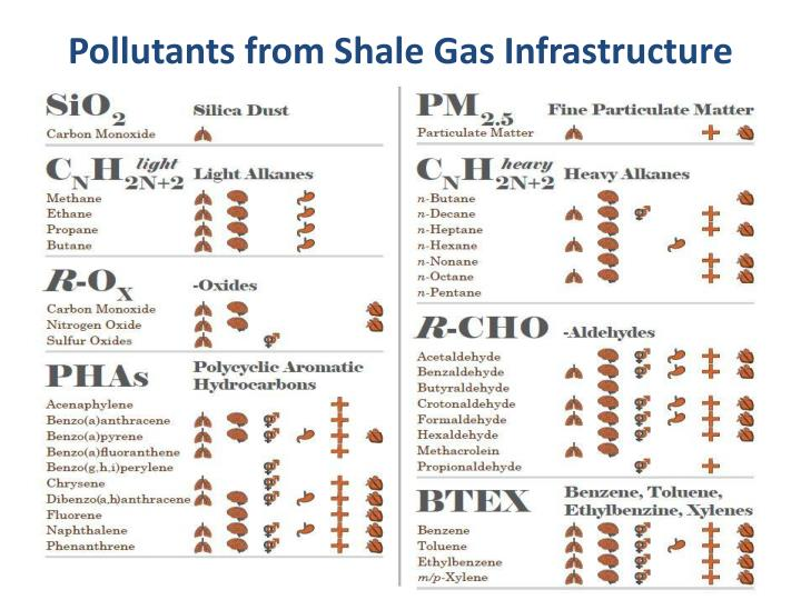 Pollutants from Shale Gas Infrastructure