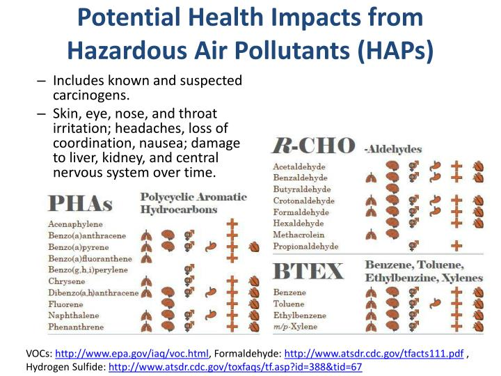 Potential Health Impacts from Hazardous Air Pollutants (HAPs)
