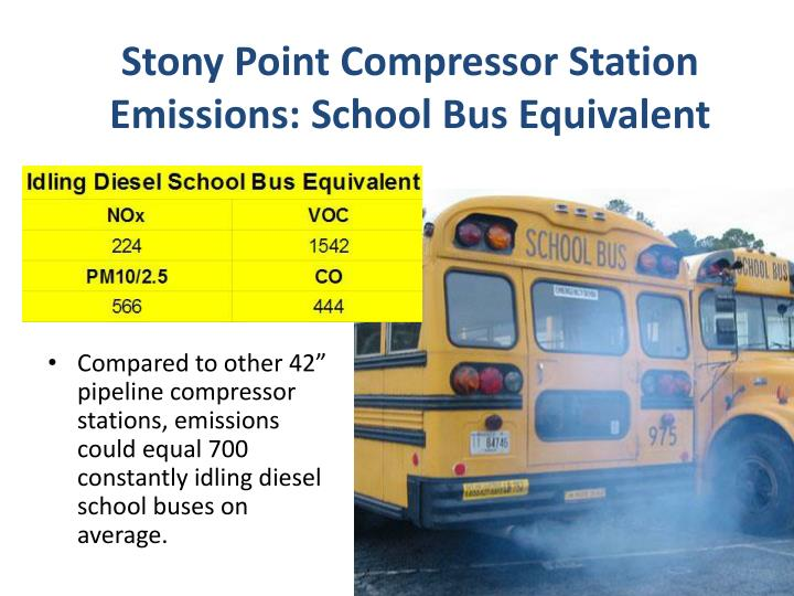 Stony Point Compressor Station Emissions: School Bus Equivalent