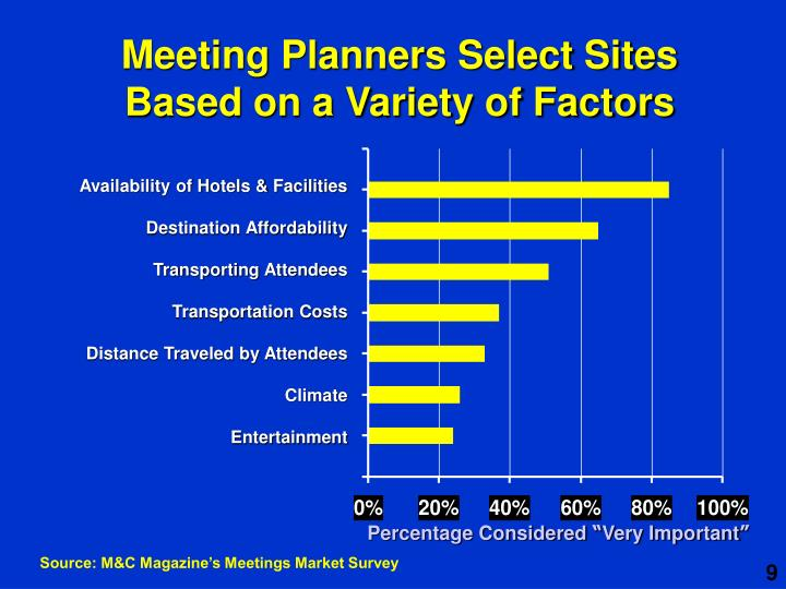 Meeting Planners Select Sites Based on a Variety of Factors