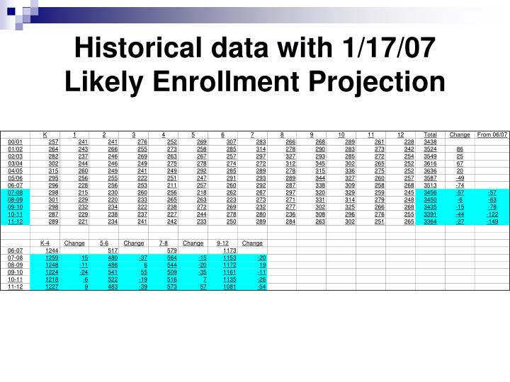 Historical data with 1/17/07 Likely Enrollment Projection