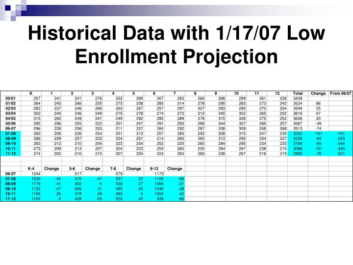 Historical Data with 1/17/07 Low Enrollment Projection