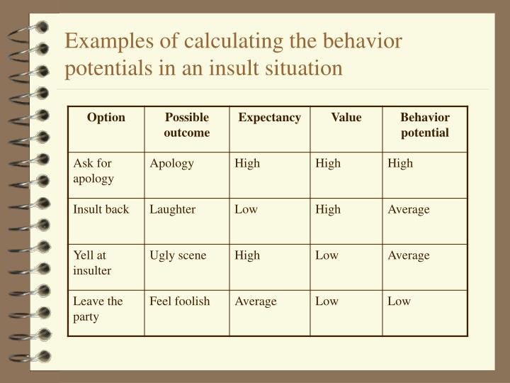 Examples of calculating the behavior potentials in an insult situation