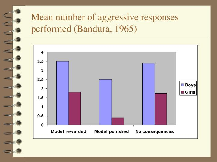 Mean number of aggressive responses performed (Bandura, 1965)