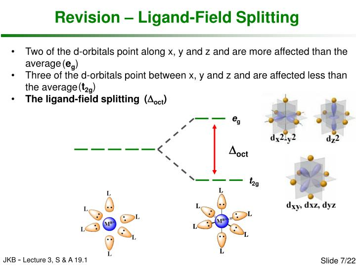 Revision – Ligand-Field Splitting