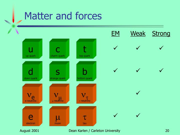 Matter and forces