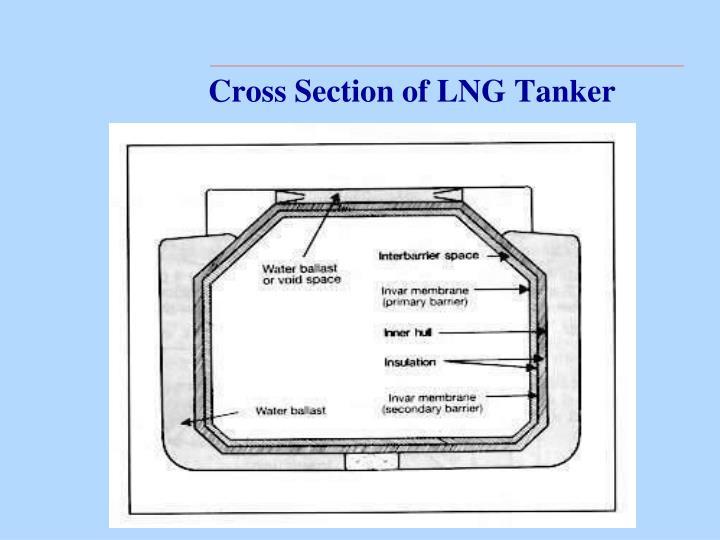 Cross Section of LNG Tanker