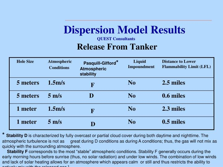Dispersion Model Results