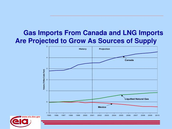 Gas Imports From Canada and LNG Imports Are Projected to Grow As Sources of Supply