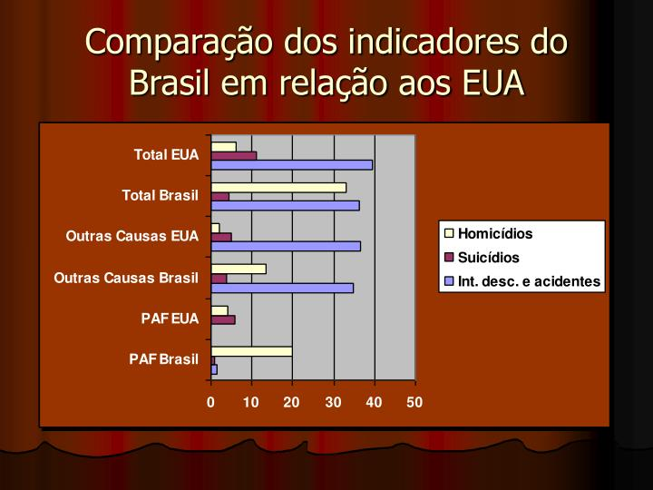 Comparao dos indicadores do Brasil em relao aos EUA