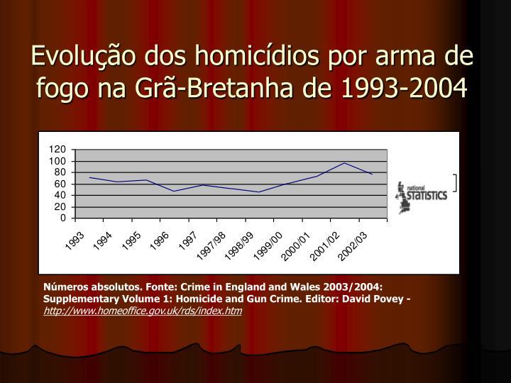 Evoluo dos homicdios por arma de fogo na Gr-Bretanha de 1993-2004