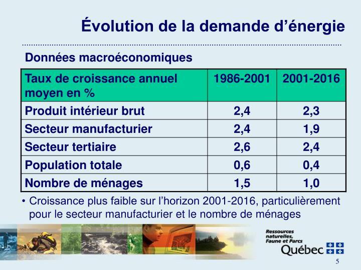 Évolution de la demande d'énergie