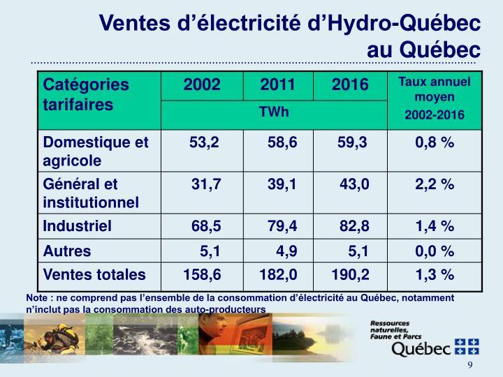 Ventes d'électricité d'Hydro-Québec