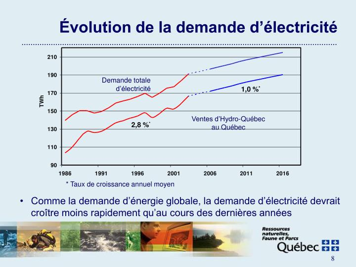 Évolution de la demande d'électricité