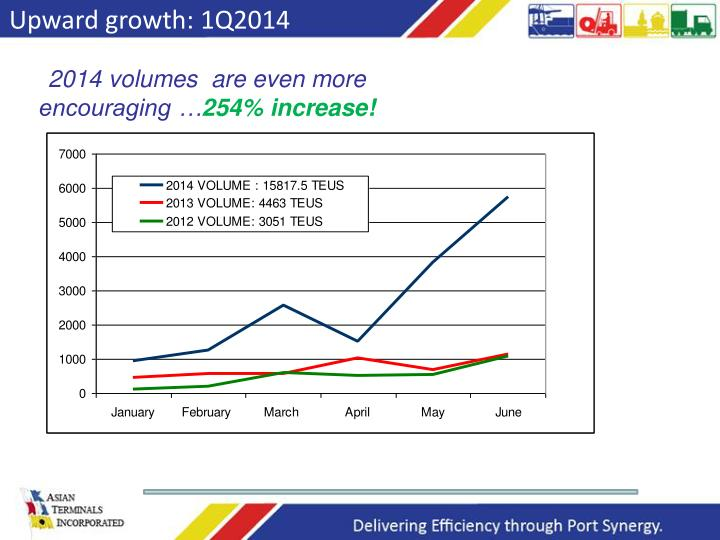 Upward growth: 1Q2014