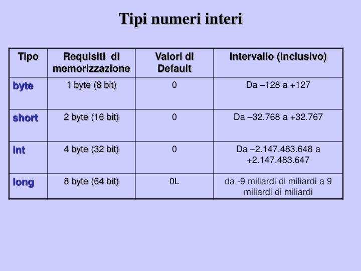 Tipi numeri interi