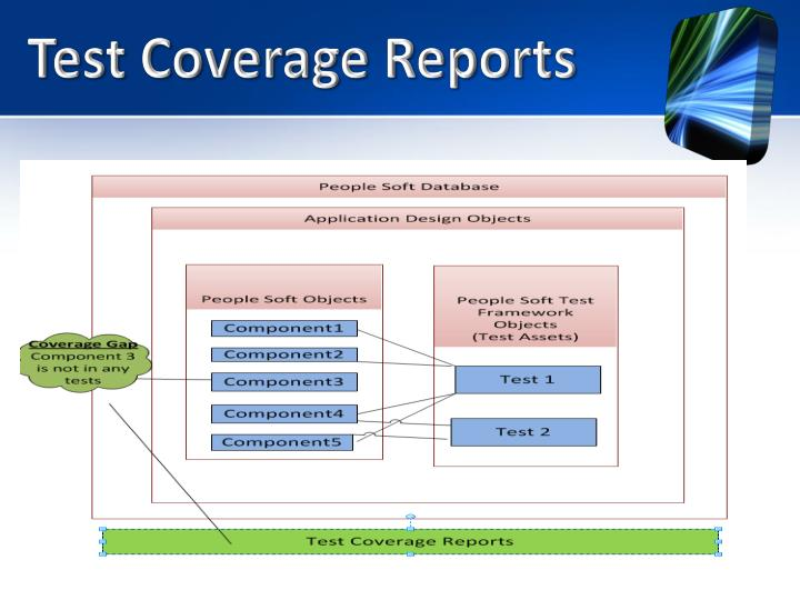 Test Coverage Reports