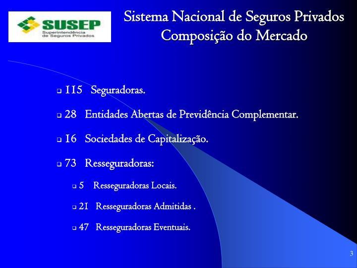 Sistema Nacional de Seguros Privados Composição do Mercado