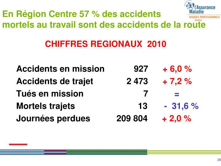 En Région Centre 57 % des accidents