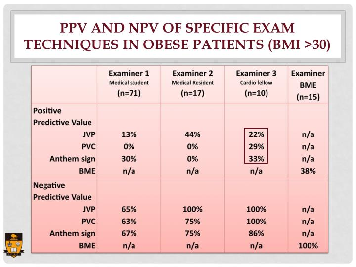 PPV and NPV of Specific Exam Techniques in Obese Patients