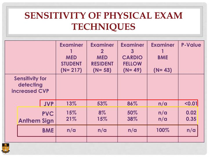 SENSITIVITY OF PHYSICAL EXAM TECHNIQUES