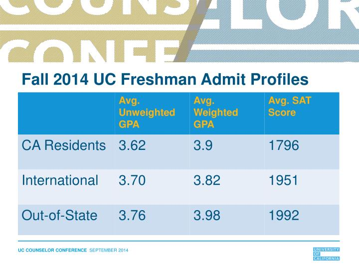 Fall 2014 UC Freshman Admit Profiles