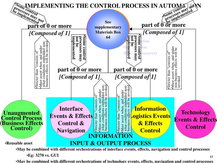 IMPLEMENTING THE CONTROL PROCESS IN AUTOMATION