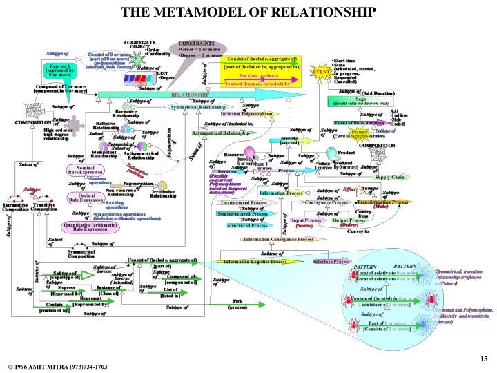 THE METAMODEL OF RELATIONSHIP