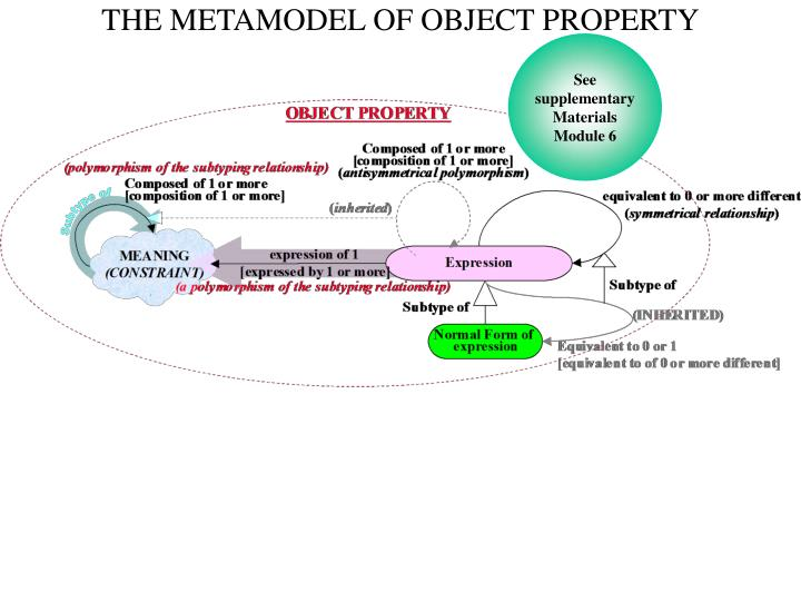 THE METAMODEL OF OBJECT PROPERTY
