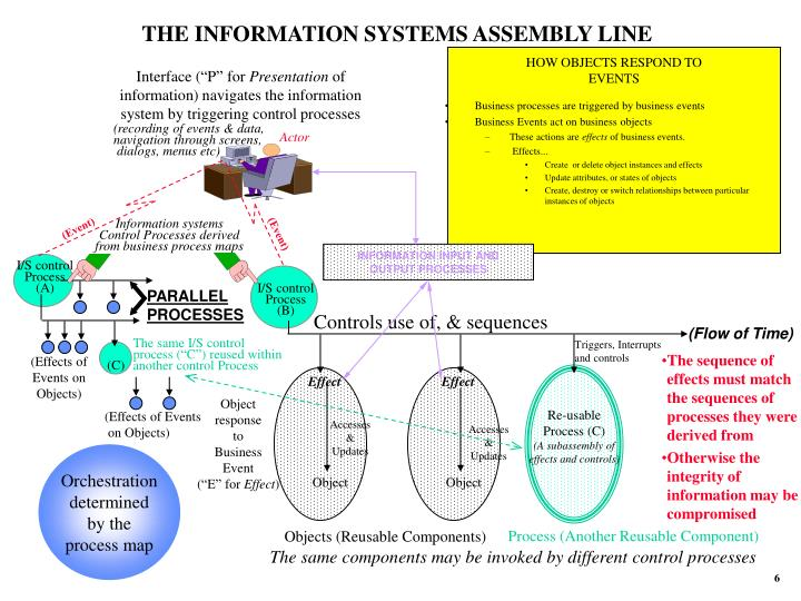 THE INFORMATION SYSTEMS ASSEMBLY LINE