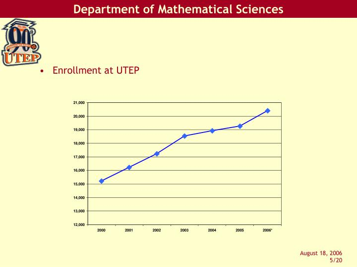 Enrollment at UTEP