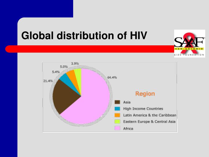 Global distribution of HIV