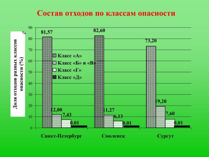 Доля отходов разных классов опасности (%)