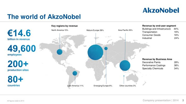 The world of akzonobel