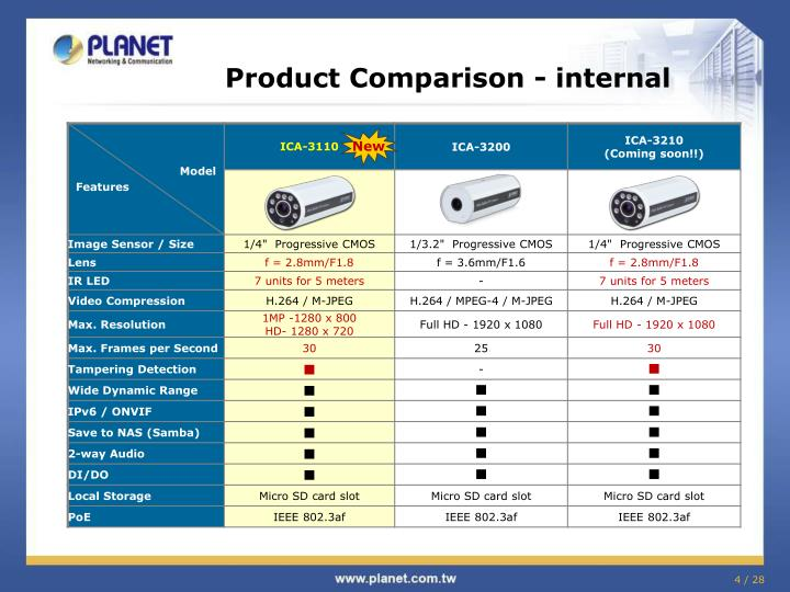 Product Comparison -
