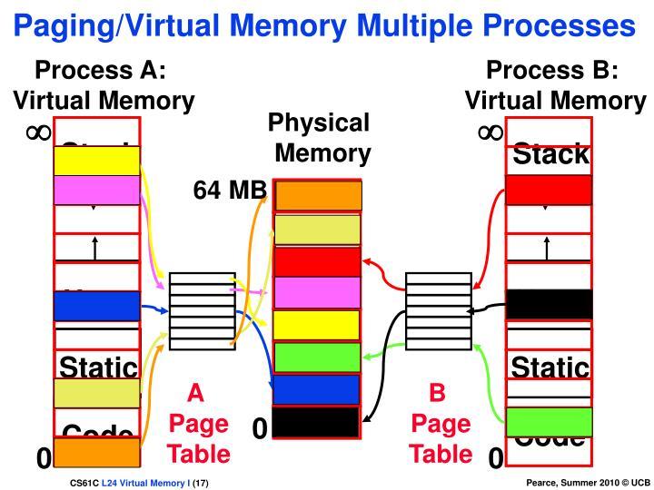 Paging/Virtual Memory Multiple Processes