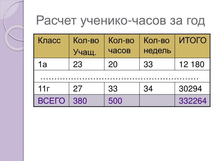 Расчет ученико-часов за год