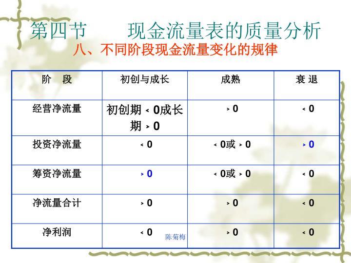 第四节    现金流量表的质量分析