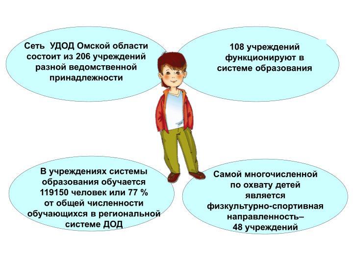 Сеть  УДОД Омской области
