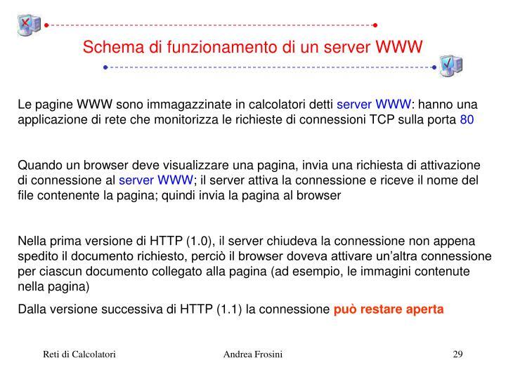 Schema di funzionamento di un server WWW