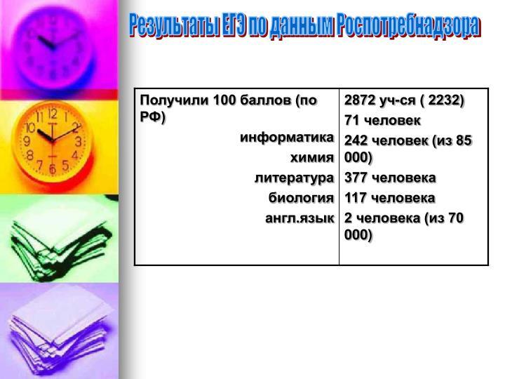 Результаты ЕГЭ по данным Роспотребнадзора
