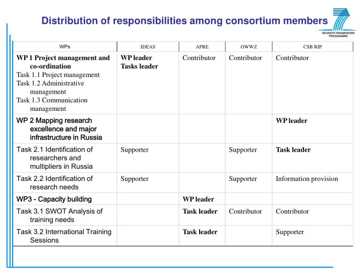 Distribution of responsibilities among consortium members
