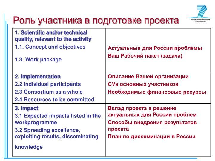 Роль участника в подготовке проекта