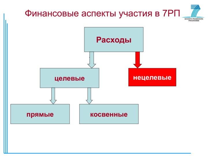 Финансовые аспекты участия в 7РП